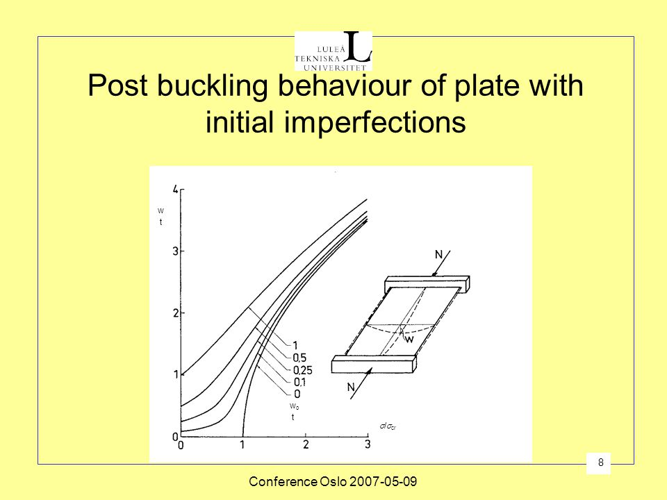 Post buckling behaviour of plate with initial imperfections