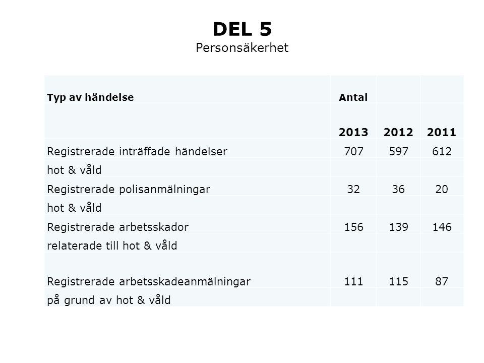 DEL 5 Personsäkerhet 2013 2012 2011 Registrerade inträffade händelser