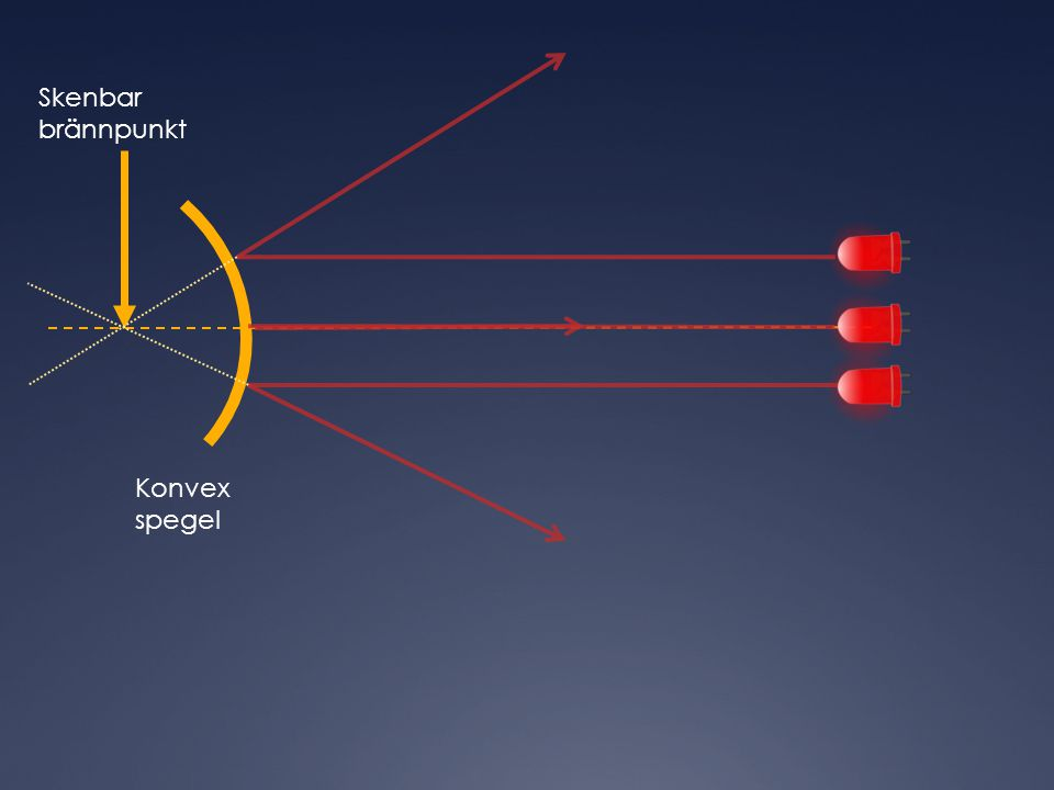 Skenbar brännpunkt Konvex spegel