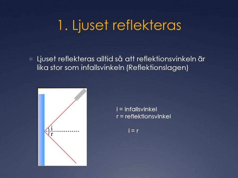 1. Ljuset reflekteras Ljuset reflekteras alltid så att reflektionsvinkeln är lika stor som infallsvinkeln (Reflektionslagen)