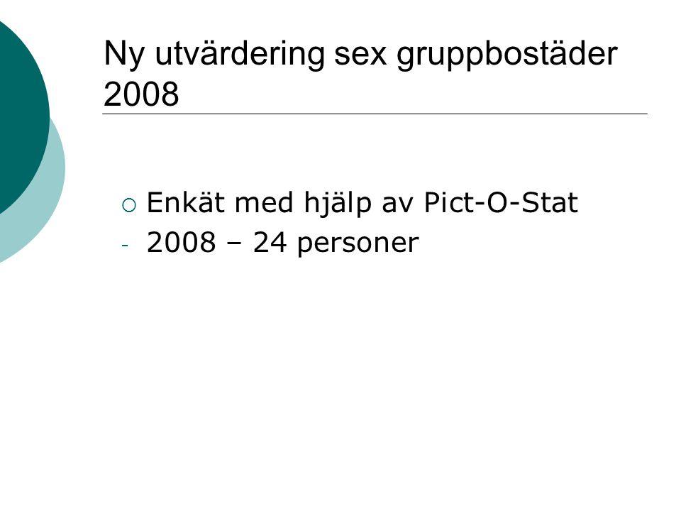Ny utvärdering sex gruppbostäder 2008