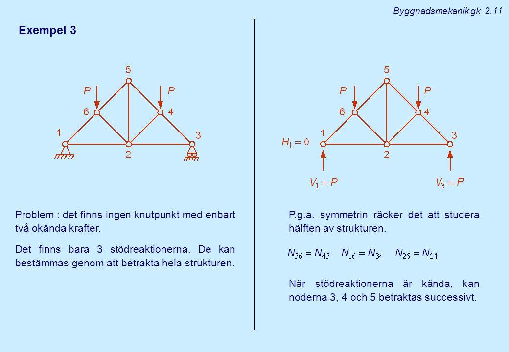 Byggnadsmekanik gk 2.11 Exempel 3. Problem : det finns ingen knutpunkt med enbart två okända krafter.