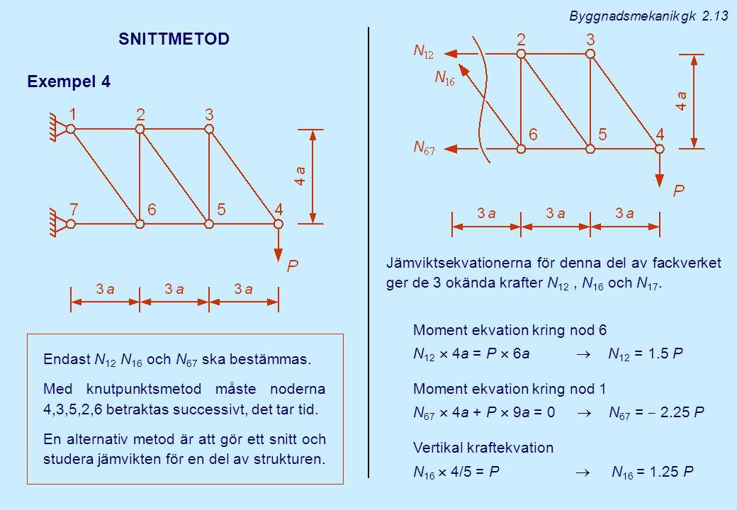 Byggnadsmekanik gk 2.13 SNITTMETOD. Exempel 4. Jämviktsekvationerna för denna del av fackverket ger de 3 okända krafter N12 , N16 och N17.
