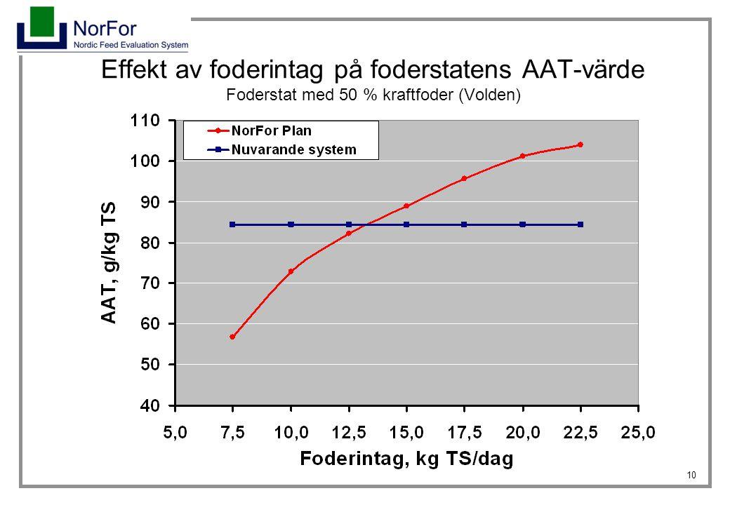 Effekt av foderintag på foderstatens AAT-värde Foderstat med 50 % kraftfoder (Volden)