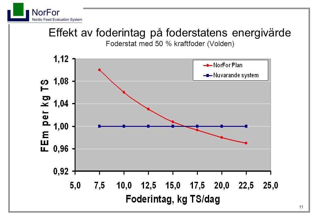 Effekt av foderintag på foderstatens energivärde Foderstat med 50 % kraftfoder (Volden)