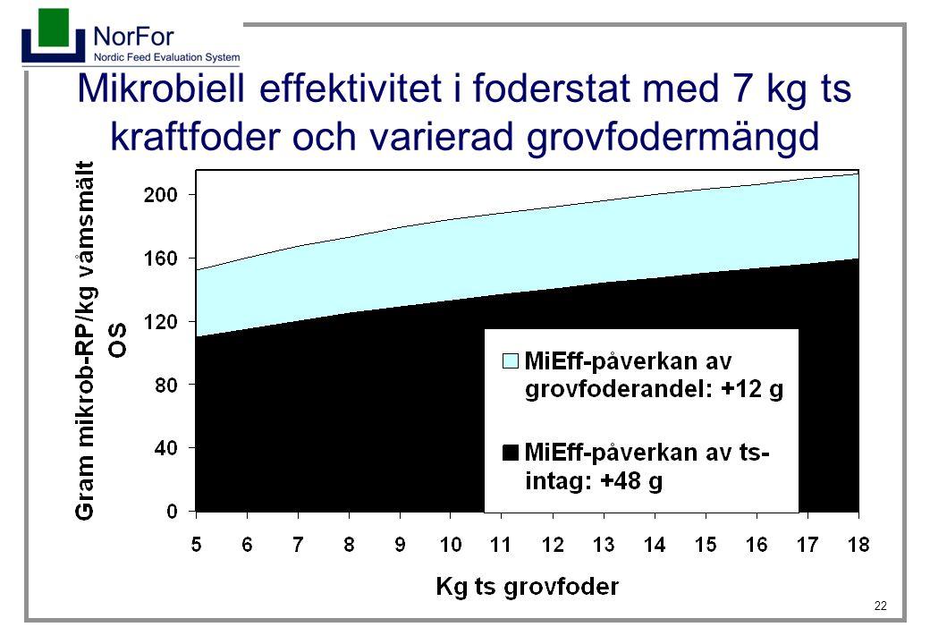 Mikrobiell effektivitet i foderstat med 7 kg ts kraftfoder och varierad grovfodermängd
