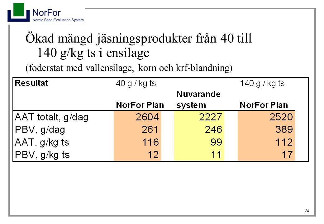 Ökad mängd jäsningsprodukter från 40 till 140 g/kg ts i ensilage