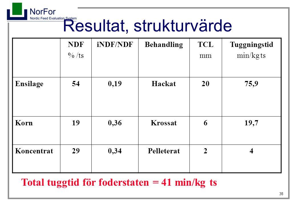 Resultat, strukturvärde