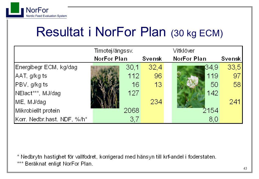 Resultat i NorFor Plan (30 kg ECM)