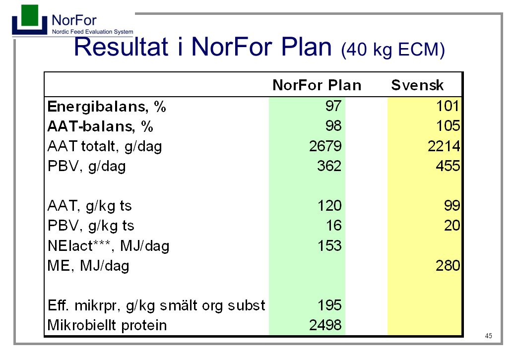 Resultat i NorFor Plan (40 kg ECM)