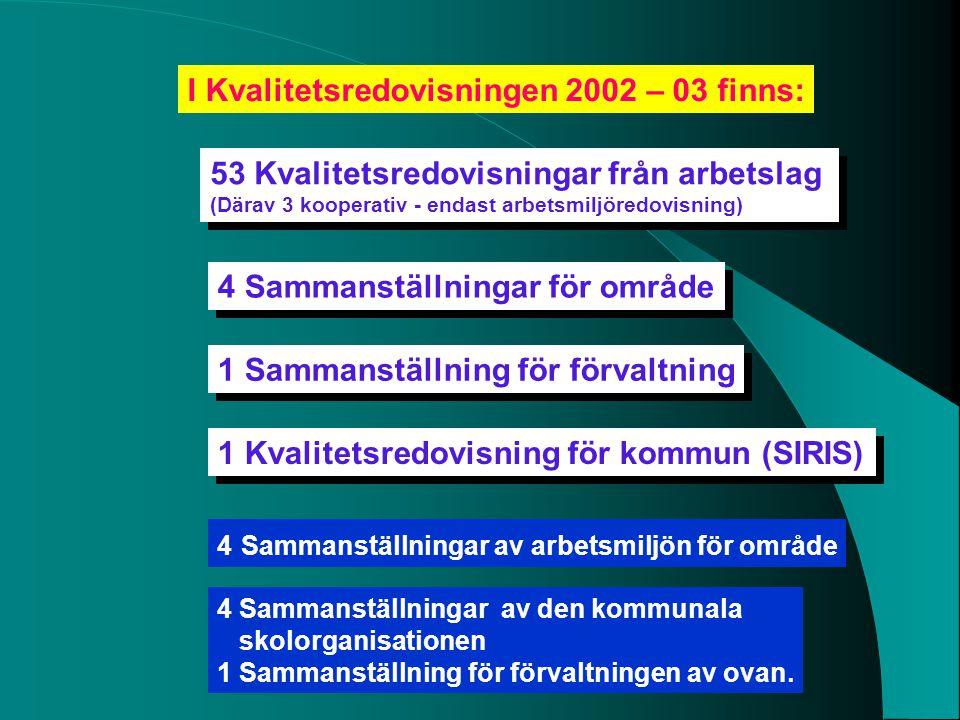 I Kvalitetsredovisningen 2002 – 03 finns: