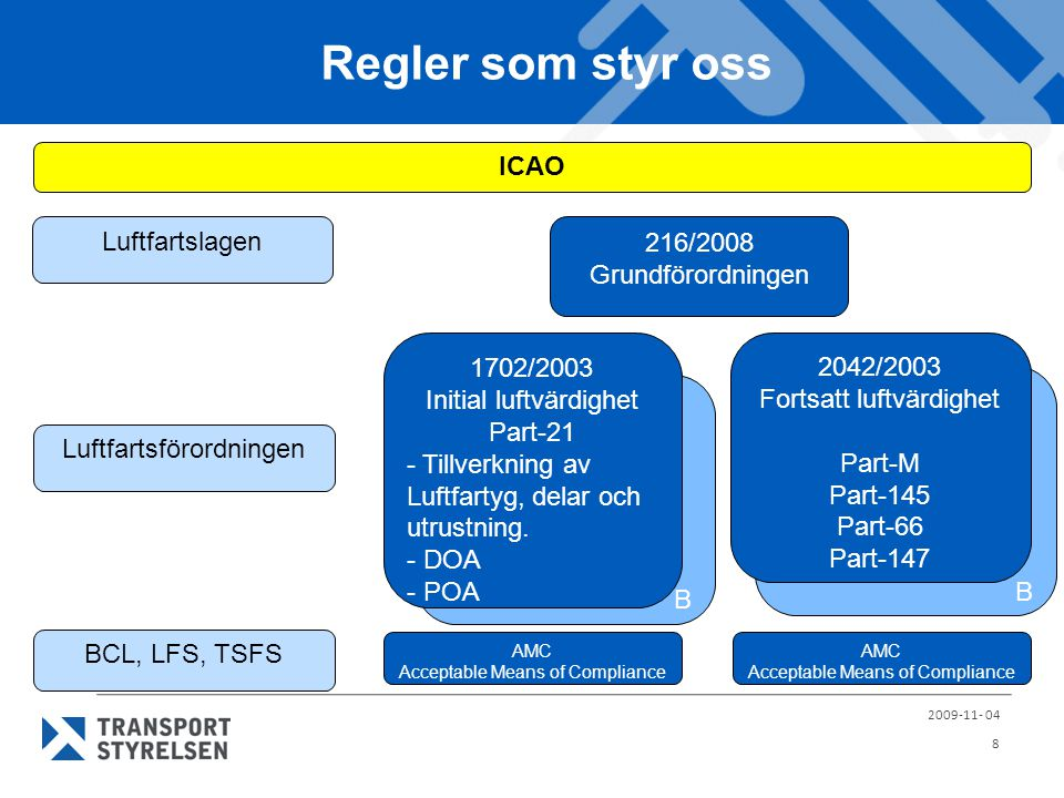 Regler som styr oss ICAO Luftfartslagen 216/2008 Grundförordningen