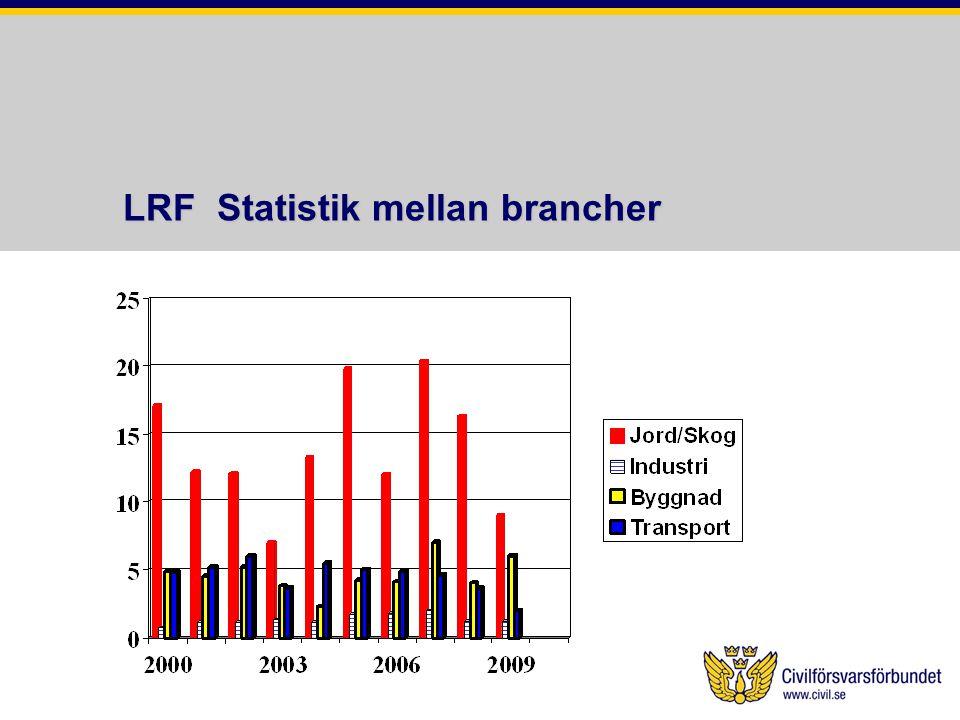 LRF Statistik mellan brancher