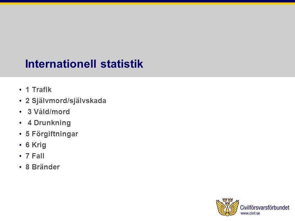 Internationell statistik
