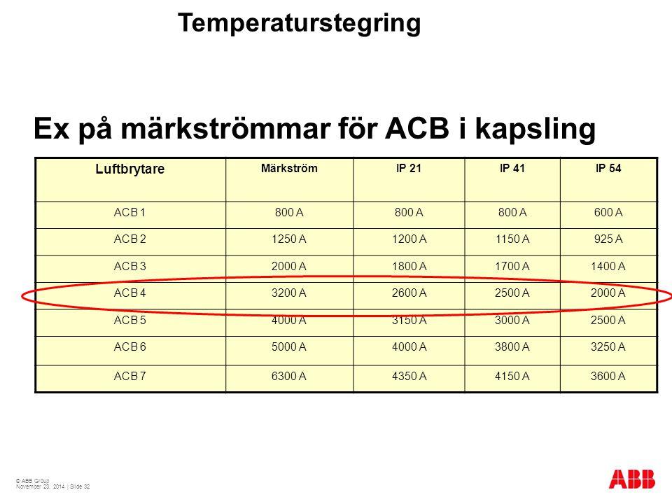 Ex på märkströmmar för ACB i kapsling