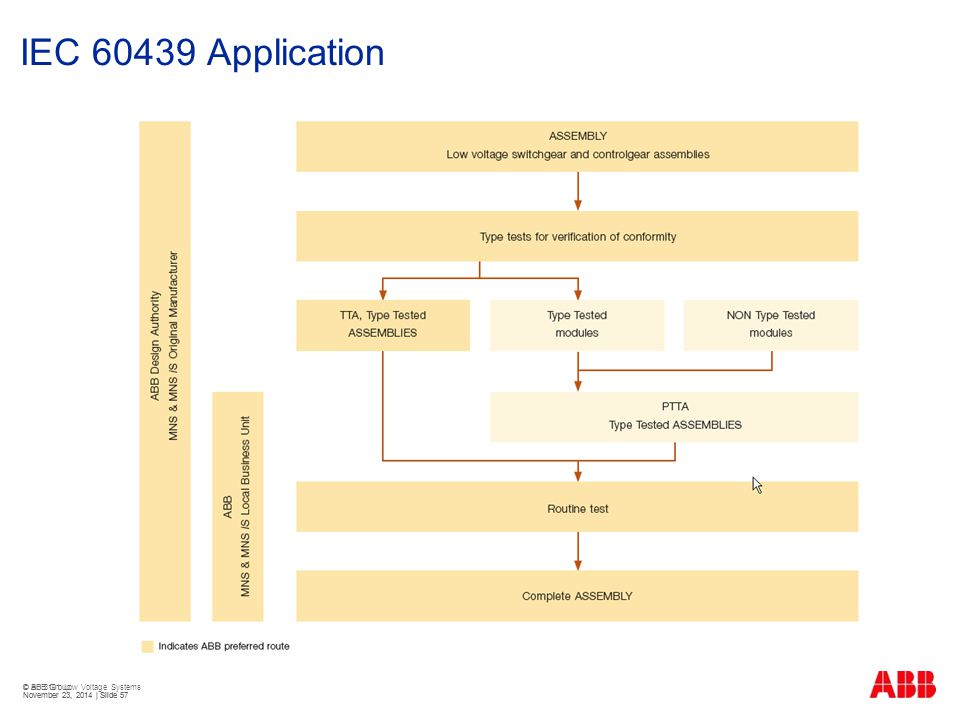 IEC 60439 Application © BU 3101 Low Voltage Systems
