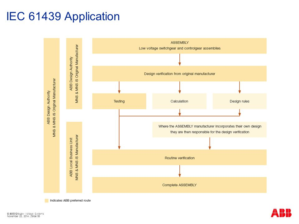 IEC 61439 Application © BU 3101 Low Voltage Systems