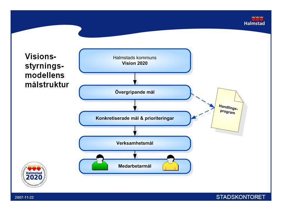 Visions-styrnings-modellens målstruktur