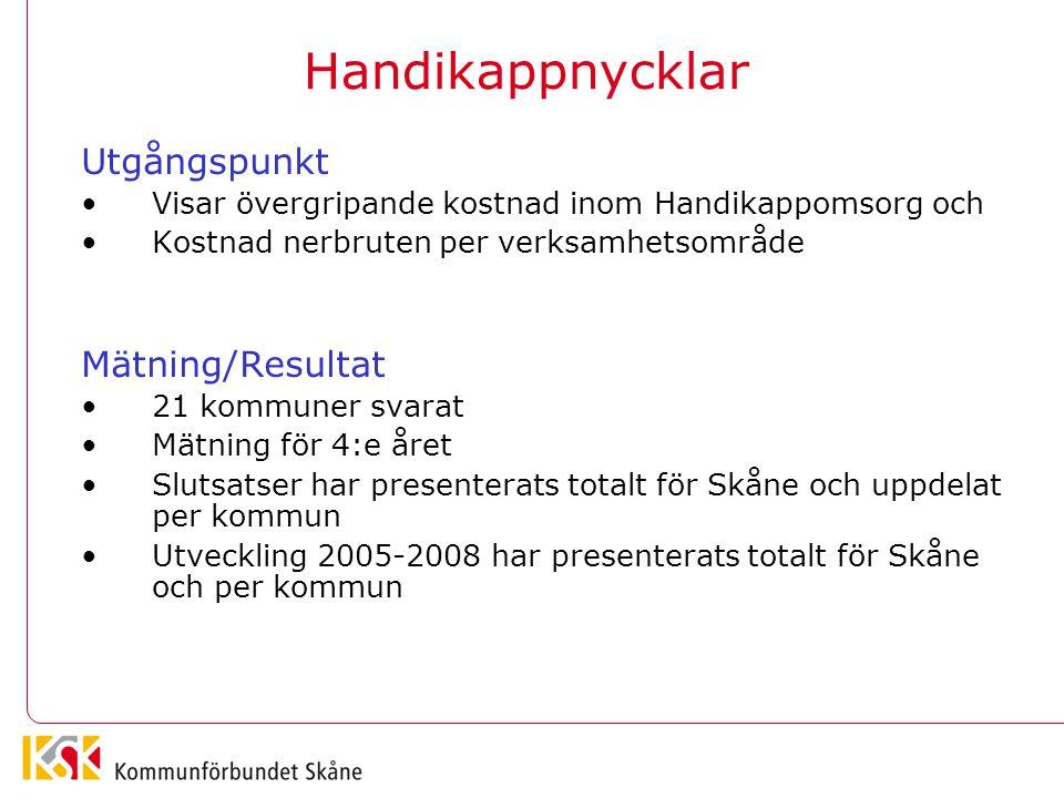 Handikappnycklar Utgångspunkt Mätning/Resultat
