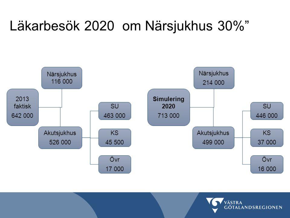 Läkarbesök 2020 om Närsjukhus 30%