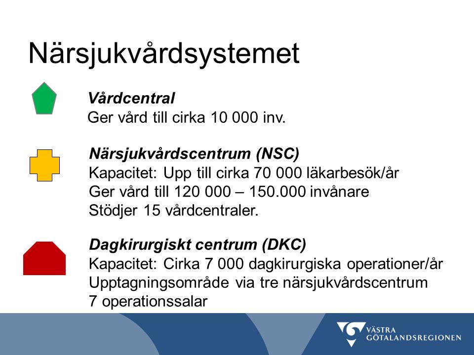 Närsjukvårdsystemet Vårdcentral Ger vård till cirka 10 000 inv.