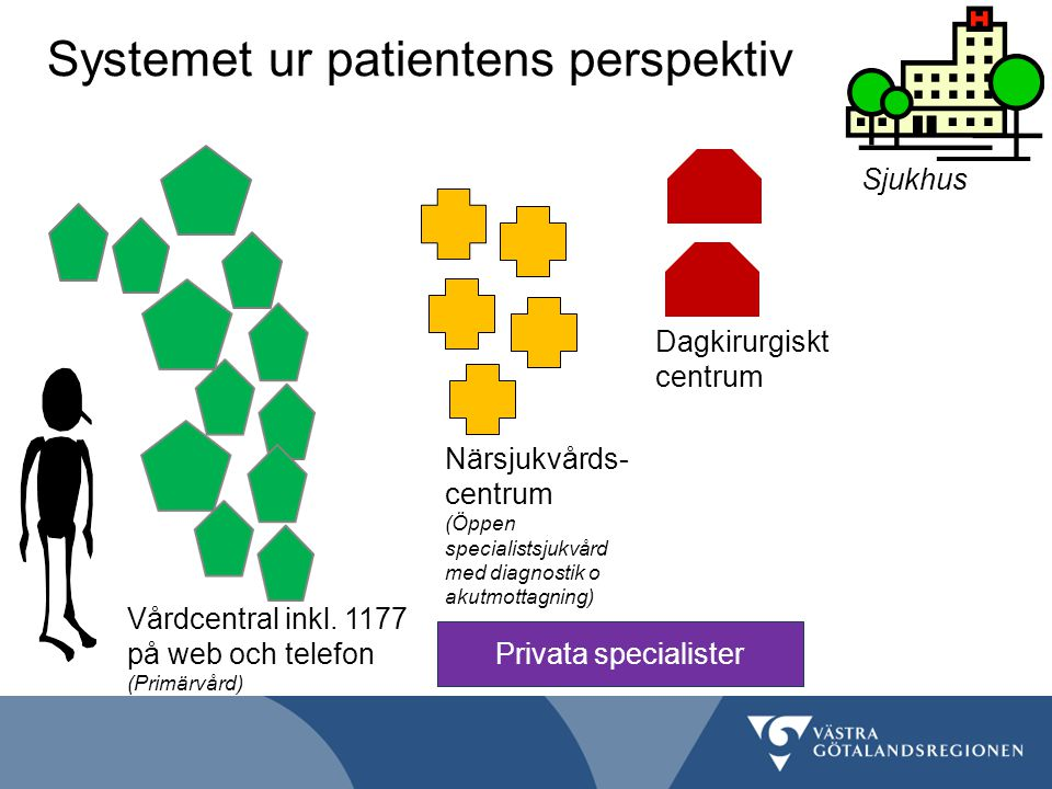 Systemet ur patientens perspektiv