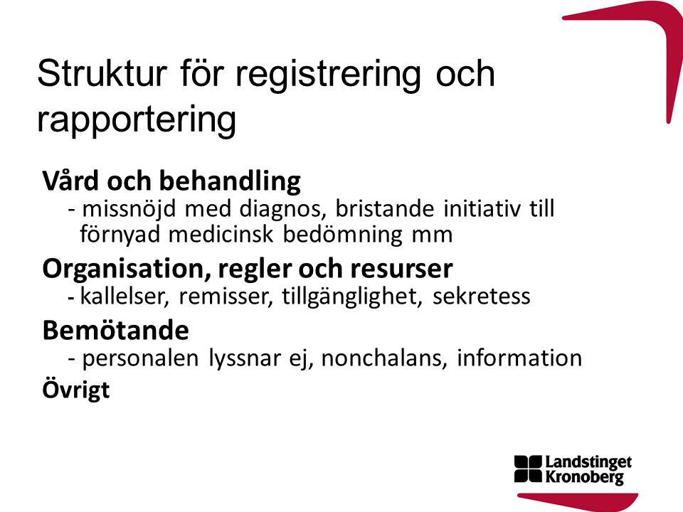 Struktur för registrering och rapportering