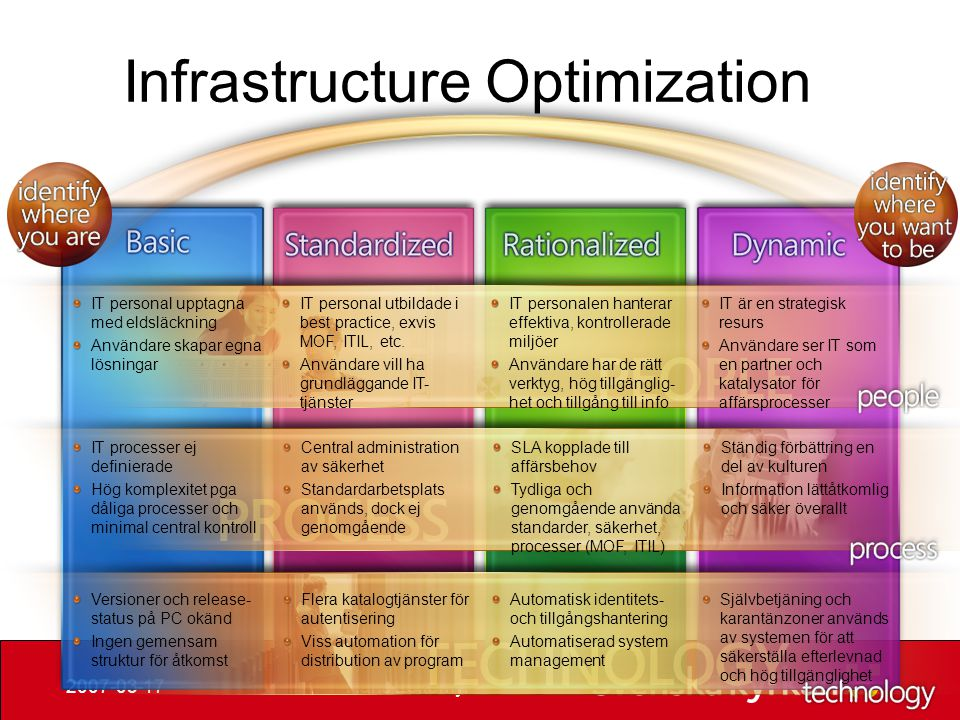 Infrastructure Optimization