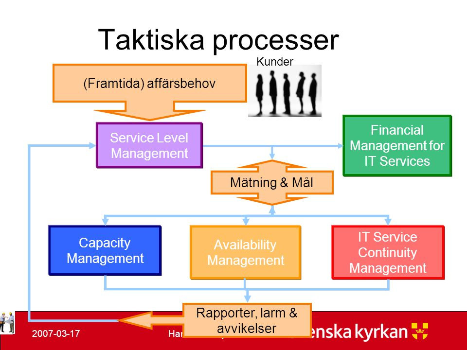 Taktiska processer (Framtida) affärsbehov