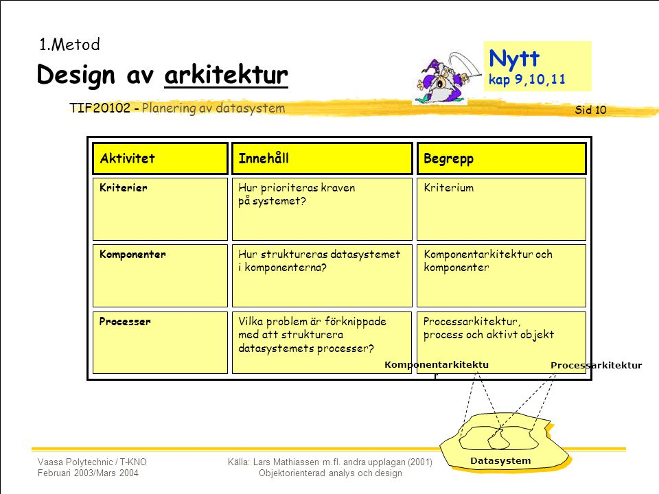Design av arkitektur Nytt kap 9,10,11 1.Metod Aktivitet Innehåll