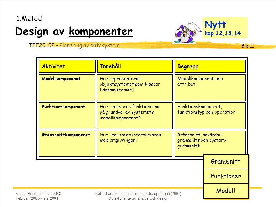 Design av komponenter Nytt kap 12,13,14 1.Metod Gränssnitt Funktioner