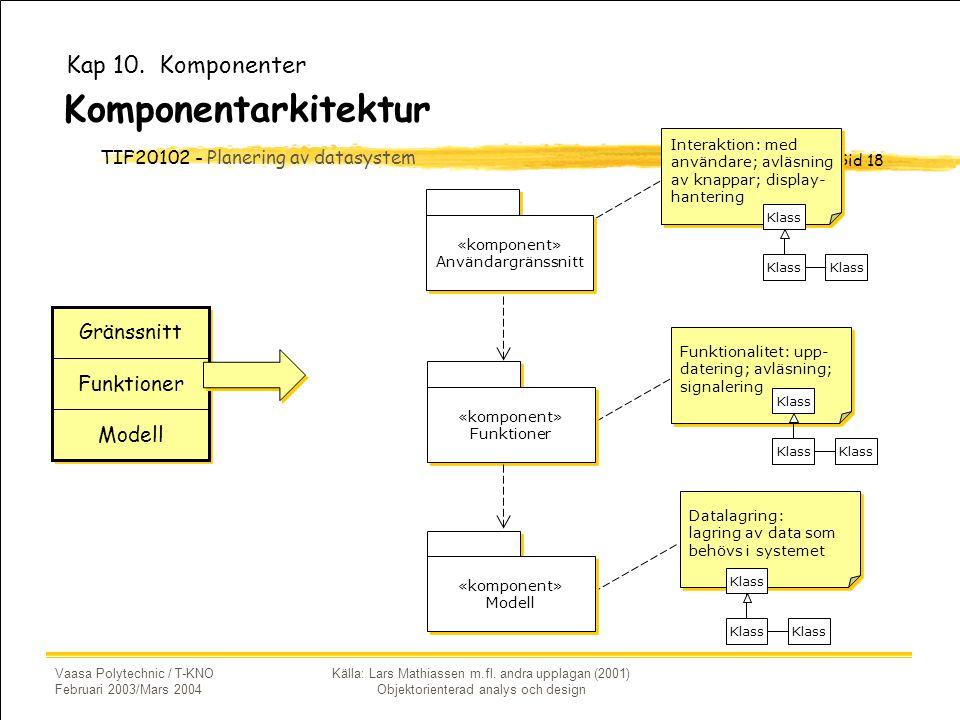 Komponentarkitektur Kap 10. Komponenter Gränssnitt Funktioner Modell