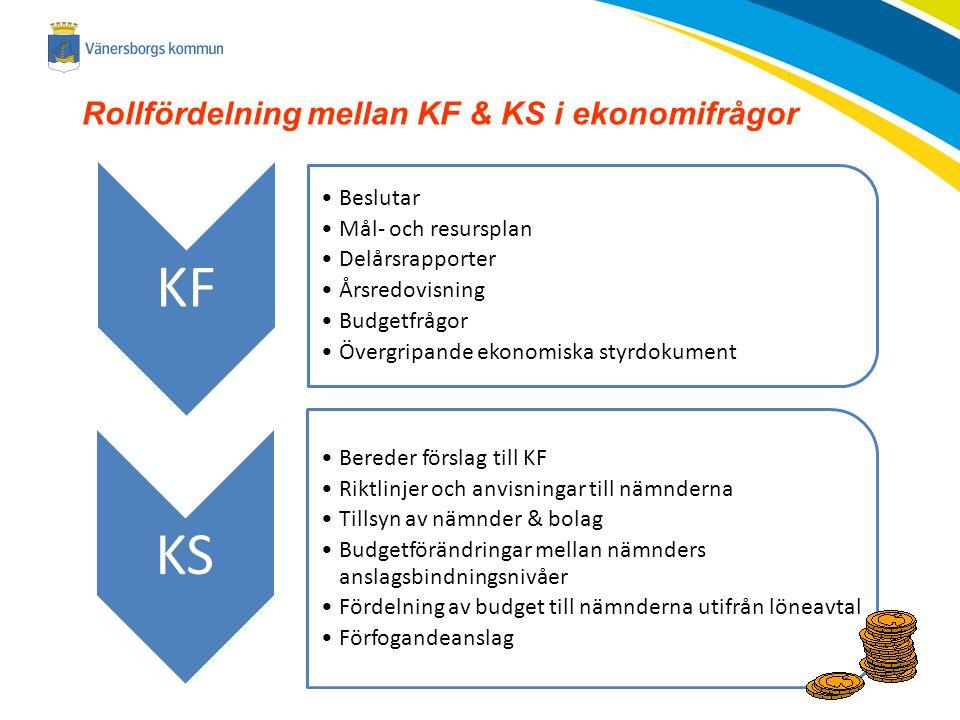 KF KS Rollfördelning mellan KF & KS i ekonomifrågor Beslutar