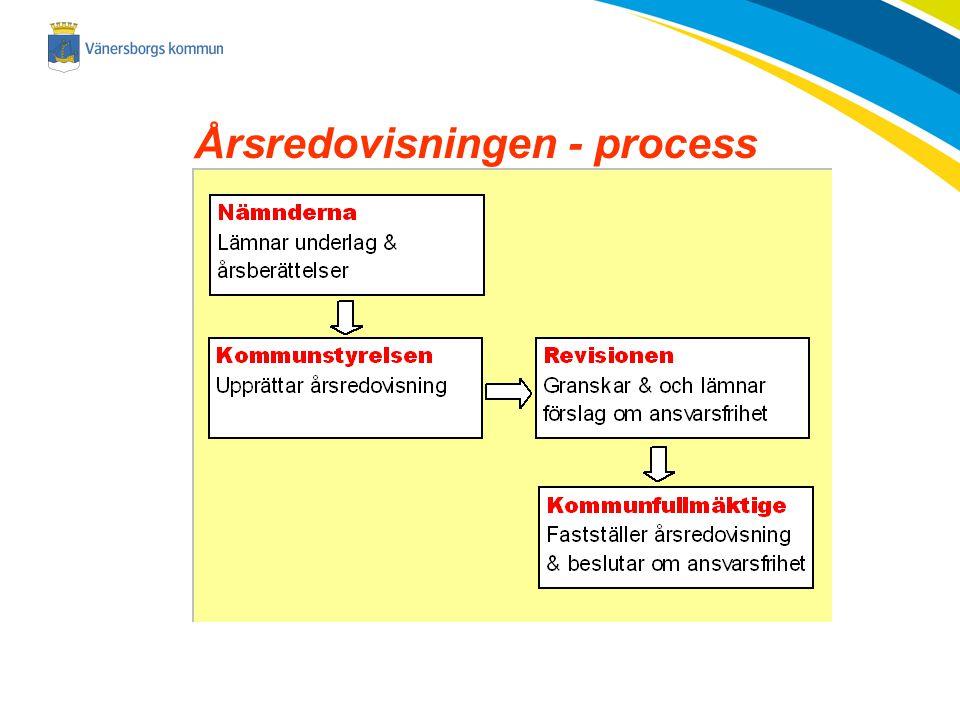 Årsredovisningen - process