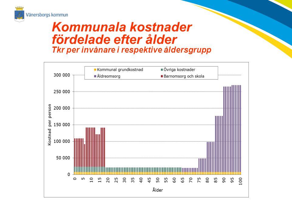Kommunala kostnader fördelade efter ålder Tkr per invånare i respektive åldersgrupp