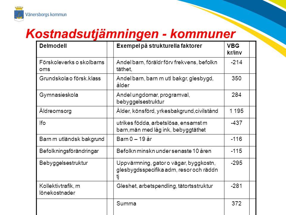 Kostnadsutjämningen - kommuner