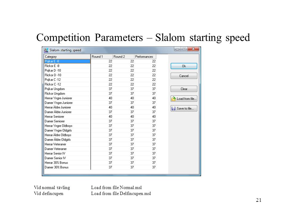 Competition Parameters – Slalom starting speed