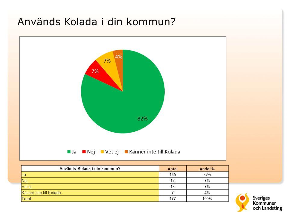 Används Kolada i din kommun