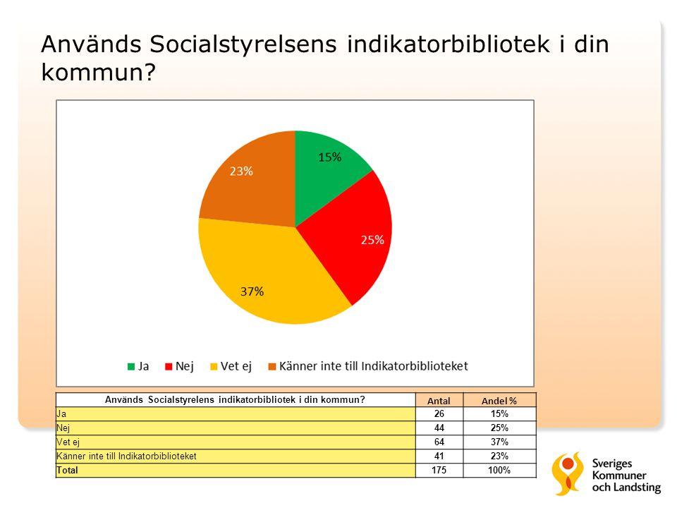Används Socialstyrelsens indikatorbibliotek i din kommun
