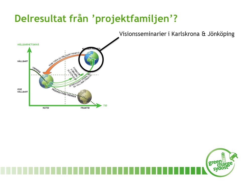 Delresultat från 'projektfamiljen'