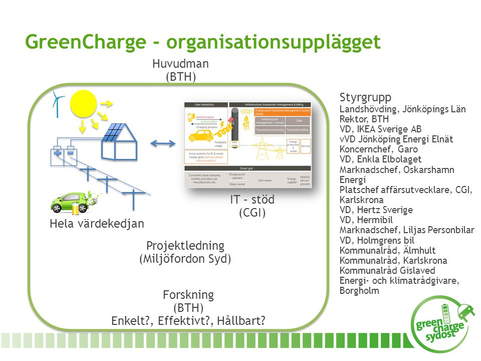 GreenCharge - organisationsupplägget
