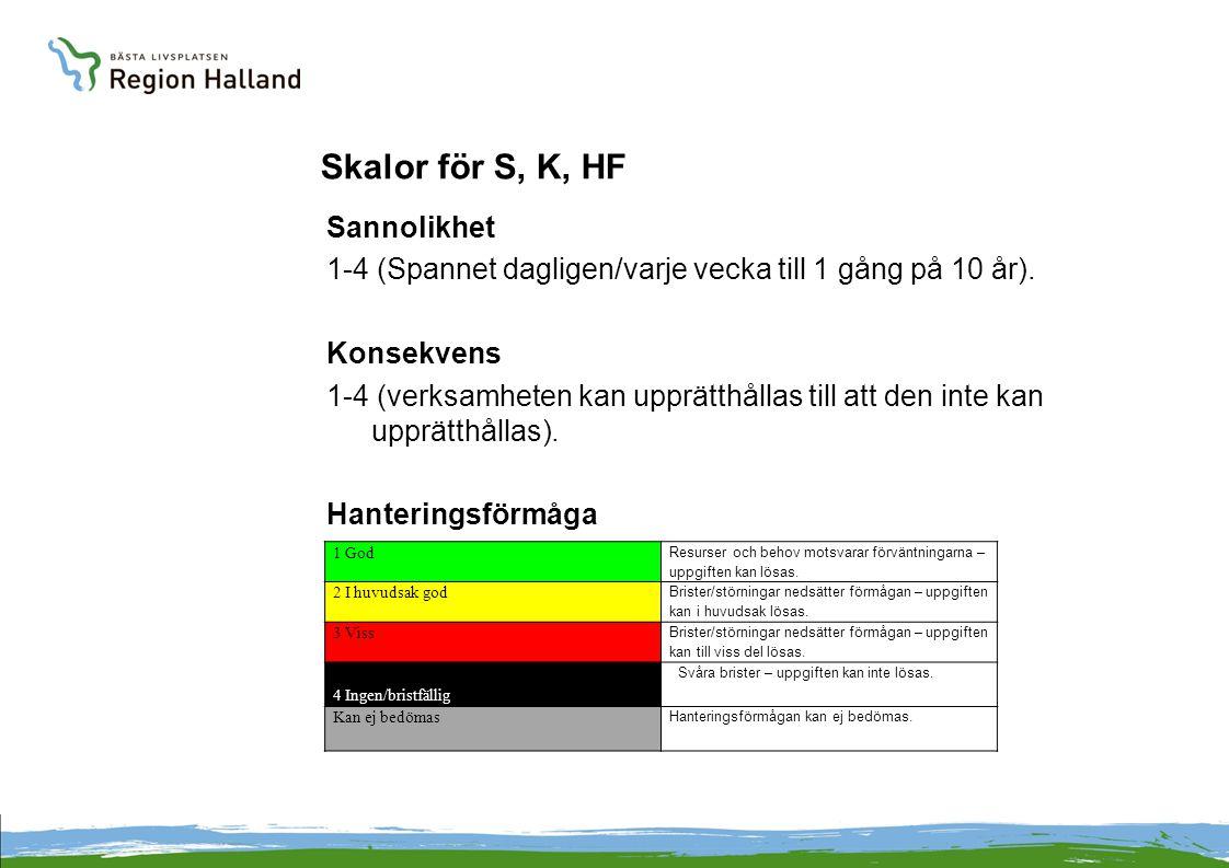 Skalor för S, K, HF