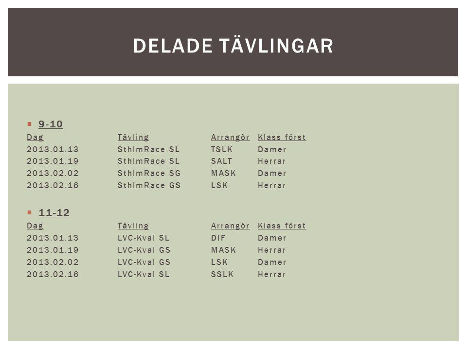 Delade tävlingar 9-10 11-12 Dag Tävling Arrangör Klass först