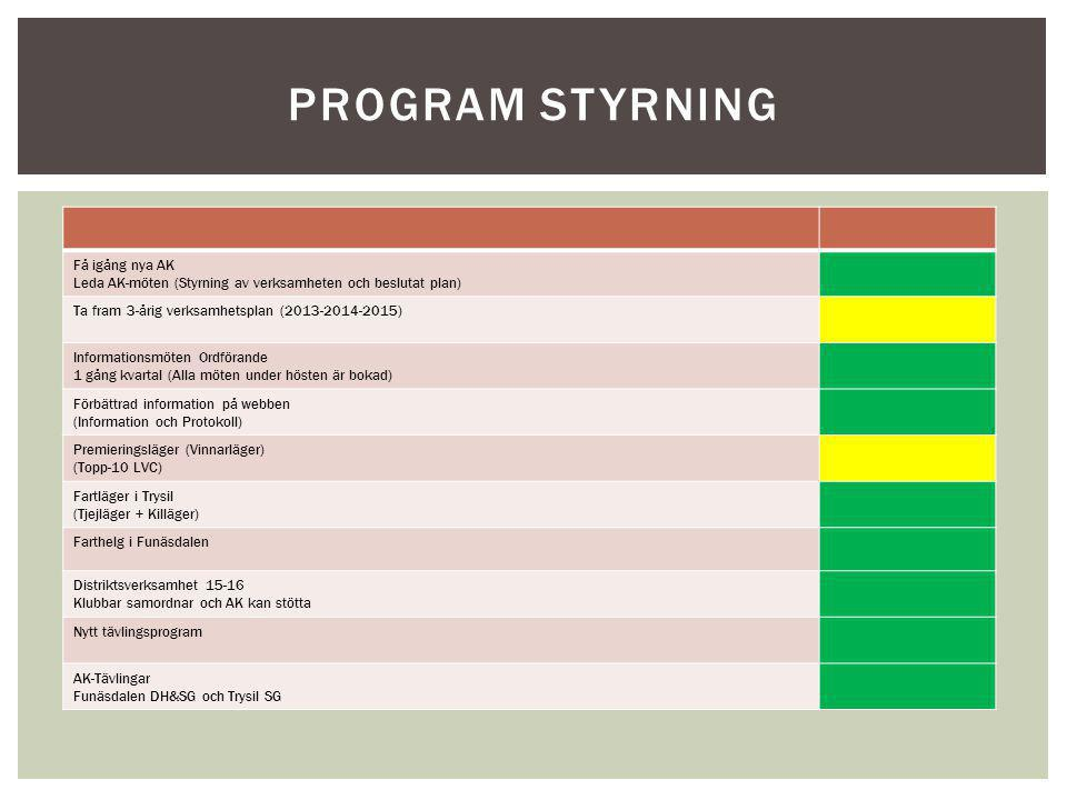 Program styrning Få igång nya AK Leda AK-möten (Styrning av verksamheten och beslutat plan) Ta fram 3-årig verksamhetsplan (2013-2014-2015)