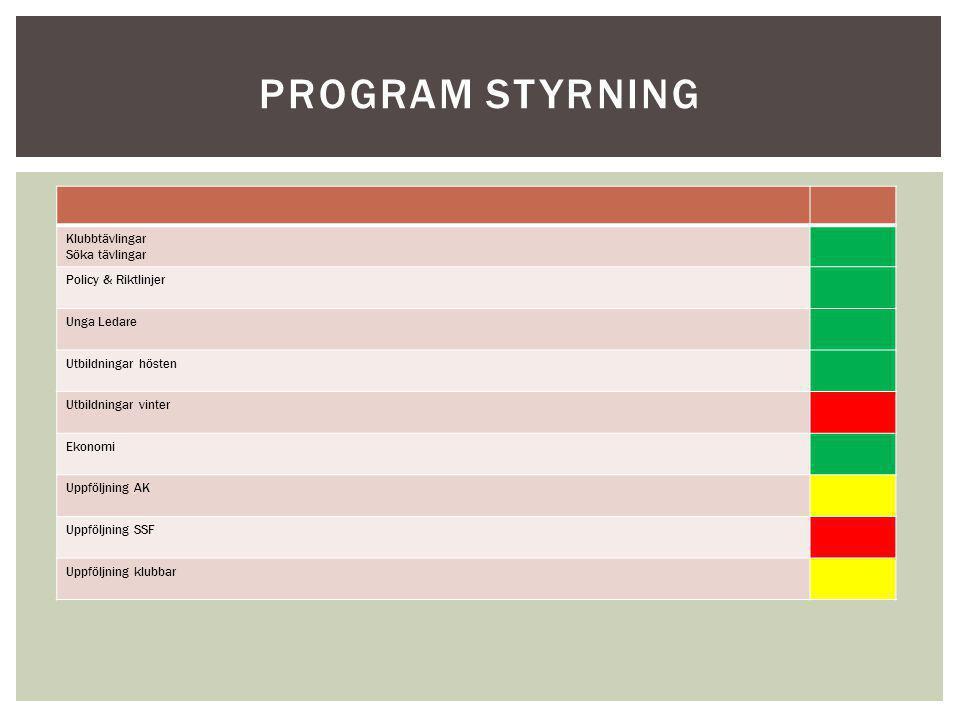 Program styrning Klubbtävlingar Söka tävlingar Policy & Riktlinjer