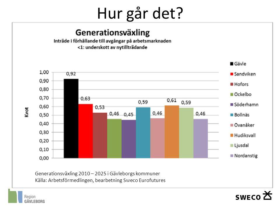 Hur går det Generationsväxling 2010 – 2025 i Gävleborgs kommuner