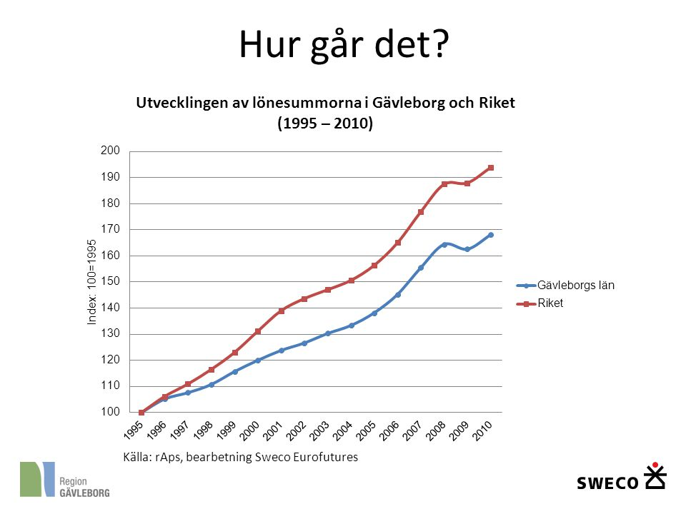 Hur går det Källa: rAps, bearbetning Sweco Eurofutures