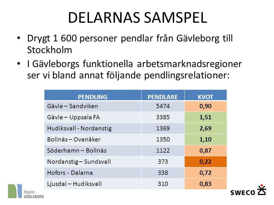 DELARNAS SAMSPEL Drygt 1 600 personer pendlar från Gävleborg till Stockholm.