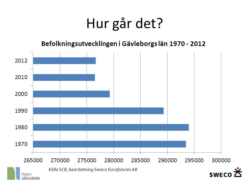Hur går det Källa SCB, bearbetning Sweco Eurofutures AB