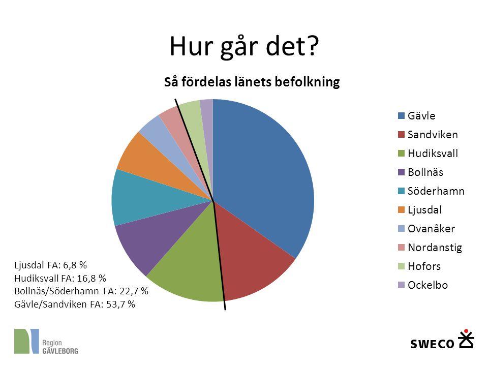 Hur går det Ljusdal FA: 6,8 % Hudiksvall FA: 16,8 %